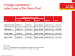 Letter types of the Swiss Post