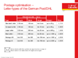 Letter types of the German Post